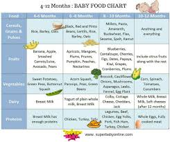Diet Chart For 9 Month Baby Anyone Having Food Chart For 9 To 12 Mnths
