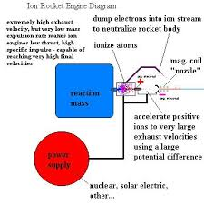 rocket engine diagrams image shows actual working ion engine used on deep space 1 probe