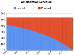 Principal Vs Interest Mortgage Chart Top 6 Ways To Find The Best Mortgage Amortization