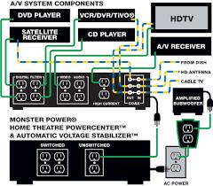 home cinema wiring diagram air conditioner wiring diagrams \u2022 free home theater wiring ideas at Wiring Diagram Home Theater System