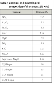 Density Chart Of Materials In G Cm3 Friction Behaviour Of Fresh Concrete In The Vicinity Of Formwork