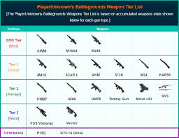 Playerunknowns Battlegrounds Weapons List Best Weapons