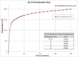 9 Myths About Fireproof Gun Safe Fire Ratings Gun Safe