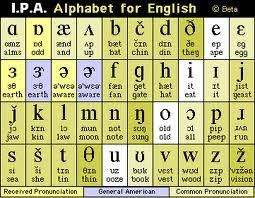 In this generation, the internet has become such a ubiquitous source that perhaps we could use this alphabet according to google instead of the phonetic alphabet. Phonetic Alphabet Google Search English Phonics Phonetics English Phonetic Alphabet
