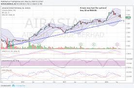 Airasia Stock Chart Nexttrade Airasia Business Politics Do Not Mix