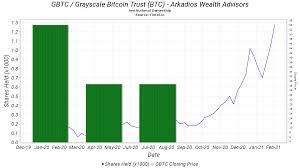 Grayscale bitcoin trust, stock symbol: Arkadios Wealth Advisors Ownership In Gbtc Grayscale Bitcoin Trust Btc 13f 13d 13g Filings Fintel Io