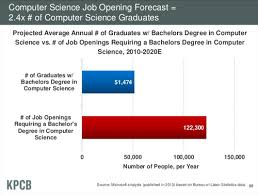 Jobs For Comp Sci Majors The Shortage Of Computer Science Majors