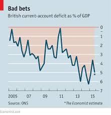 Uk Deficit Chart The Economy The Other Deficit Britain The Economist