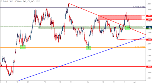 Eur Jpy Live Charts Bullish Eur Usd At Support Bearish Eur Jpy At Resistance
