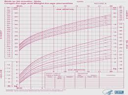 29 Circumstantial Samoyed Weight Chart
