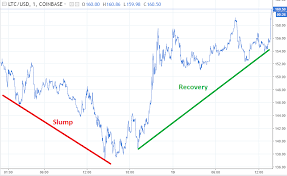 Litecoin Rate Chart Tradingview Com Cryptocurrency