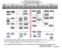 Mechanical Flow Chart Template Uw Madison Industrial