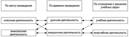 Понятие внеучебной деятельности Проблема определения понятия внеучебной деятельности