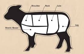 lamb primal cuts. Perfect Cuts Lamb Cuts With Lamb Primal Cuts