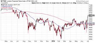 Brexit Stock Market Crash Chart Brexit Implications For Uk Stock Market Sterling Gbp House