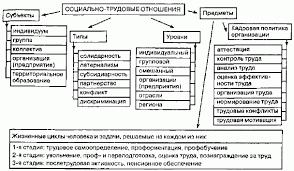 Структурные составляющие в системе социально трудовых  Социально трудовые отношения