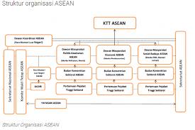 Berikut batas wilayah asean berdasarkan tata letak geografisnya: Struktur Organisasi Asean Halaman All Kompas Com