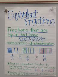 Fraction Anchor Chart 4th Grade Equivalent Fraction Anchor