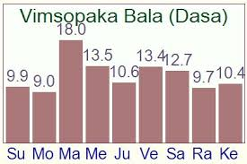 Shadbala Chart Vimsopaka Bala The Planetary Report Card Of Excellence