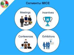 Дипломная работа на тему Маркетинговые инновации в mice индустрии  Сегменты mice meetings exhibitions incentives conferences 9 Маркетинговые инновации
