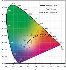 Kelvin To Nm Chart Correlated Color Temperature Cct Eye Lighting