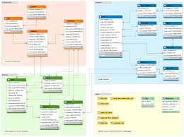 what is a database schema database guide screenshot of the sakila sample database schema