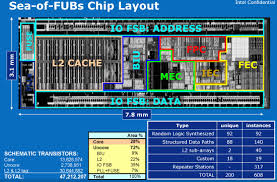 Intel Atom Performance Chart Building By Fubs Intels Atom Architecture The Journey Begins