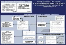 Организация эвакуации населения эвакуационные органы их  Комплекс мероприятий по защите населения от ЧС включает в себя 3