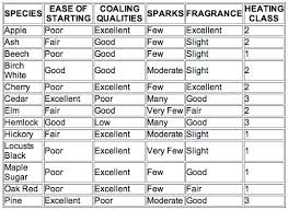 Wood Characteristics Chart Wood Stove Faq Wood Fireplaces Wood Burning Fireplace