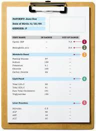 25 Fresh Crp Blood Test Normal Range Demodectic Mange