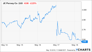Jcpenney Stock Quote Impressive JC Penney Getting Used To 'OneOffs' JC Penney Company Inc