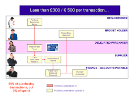 Sample Purchasing Process Flow Chart P Card Process Flow Chart Get Rid Of Wiring Diagram Problem