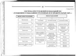 Система уголовных наказаний и их классификация курсовая cкачать