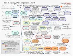 Cooking Oil Fat Comparison Chart The Cooking Oil Comparison Chart Health Smart Cooking
