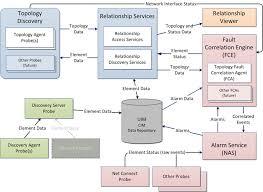 Merupakan level paling atas di hirarki yang di ekspresikan berdasarkan periode dan dilambangkan oleh .. Topology And Root Cause Analysis