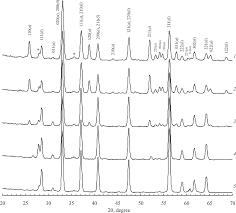получение сульфидов железа при кристаллизации из ...