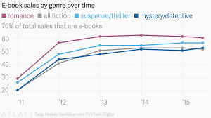 E Book Sales By Genre Over Time
