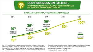 our time bound plan to 100 physically certified palm oil by 2019