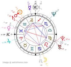 Learn Astrology Zodiac Sign Glyph Symbols