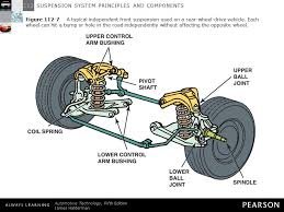 Suspension System Principles And Components Ppt Download