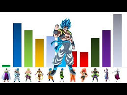 Dragon Ball Super Broly Movie Power Levels