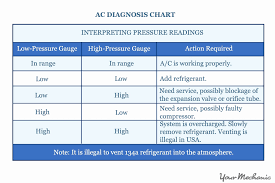 Auto Refrigerant Pressure Chart 26 Prototypical Ac Gauge Readings