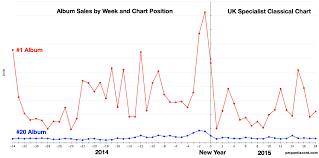 Classical Charts Charts Bullshit And Norman Lebrecht Proper Discord