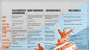 Generations At Work Chart Generations Comparison Chart Have Changed Generation