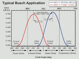 Cam Lsa Chart Confusion On Published Cam Specs Pelican Parts Forums
