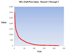Unfolded Point Chart For First Orund Nfl Draft Picks 2019