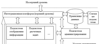 it дипломные работы projectit ВКонтакте Темы дипломных работ по АСУ projectit