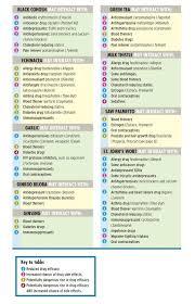Ssri Drug Interaction Chart Pin On Herbal Medicine