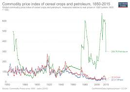 Corn Commodity Price Chart Food Prices Our World In Data