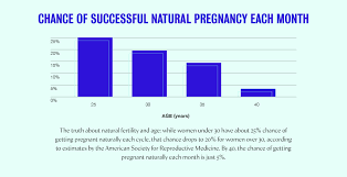 Pregnancy Chance Chart Fertility And Age